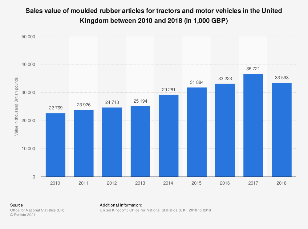 Statistic: Sales value of moulded rubber articles for tractors and motor vehicles in the United Kingdom between 2010 and 2017 (in 1,000 GBP)   Statista