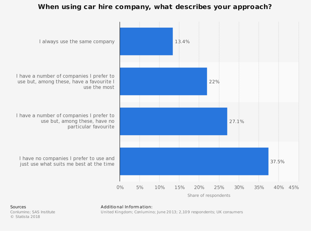 Statistic: When using car hire company, what describes your approach? | Statista