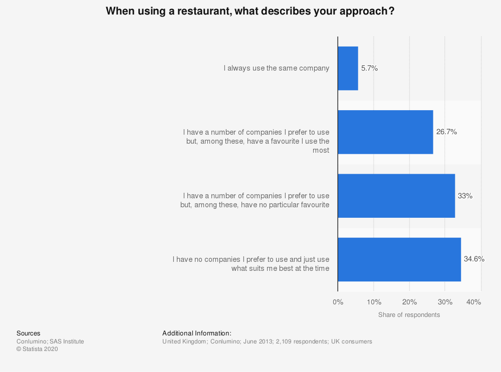 Statistic: When using a restaurant, what describes your approach? | Statista