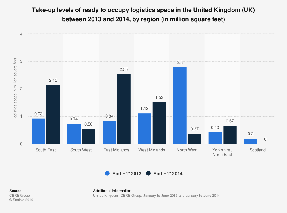 Statistic: Take-up levels of ready to occupy logistics space in the United Kingdom (UK) between 2013 and 2014, by region (in million square feet) | Statista