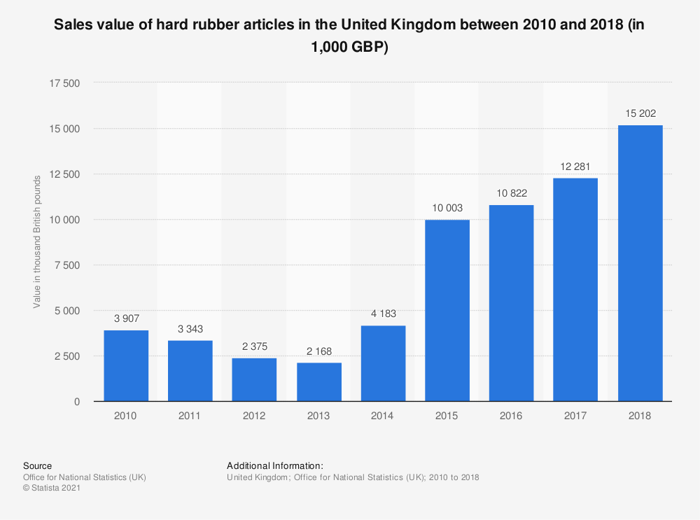Statistic: Sales value of hard rubber articles in the United Kingdom between 2010 and 2018 (in 1,000 GBP) | Statista