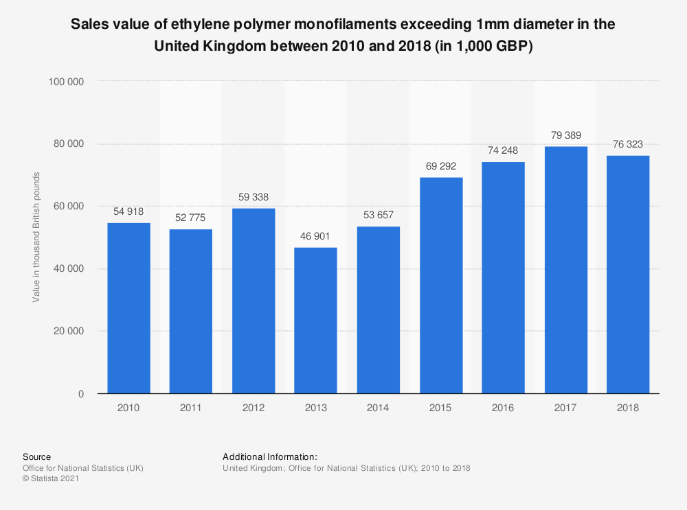 Statistic: Sales value of ethylene polymer monofilaments exceeding 1mm diameter in the United Kingdom between 2010 and 2018 (in 1,000 GBP)   Statista
