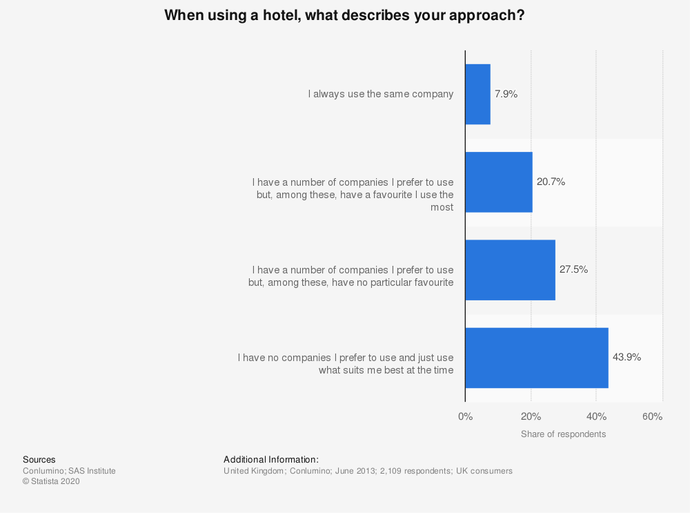 Statistic: When using a hotel, what describes your approach? | Statista