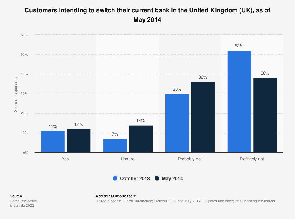 Statistic: Customers intending to switch their current bank in the United Kingdom (UK), as of May 2014 | Statista