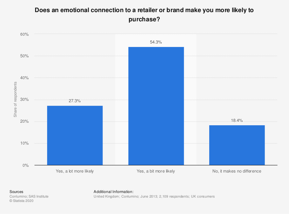 Statistic: Does an emotional connection to a retailer or brand make you more likely to purchase? | Statista