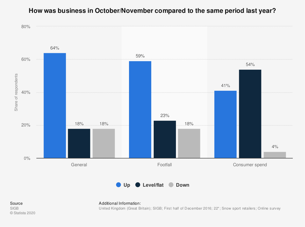 Statistic: How was business in October/November compared to the same period last year? | Statista