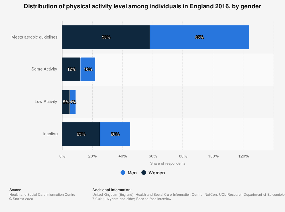 Statistic: Distribution of physical activity level among individuals in England 2016, by gender | Statista