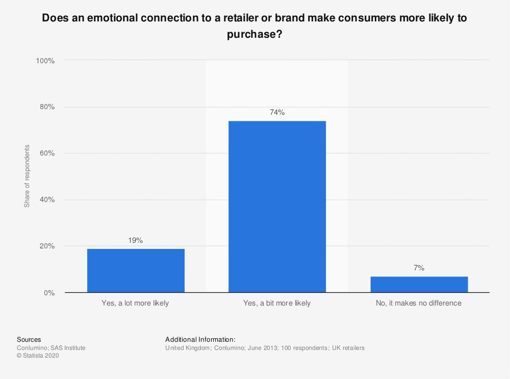 Statistic: Does an emotional connection to a retailer or brand make consumers more likely to purchase? | Statista