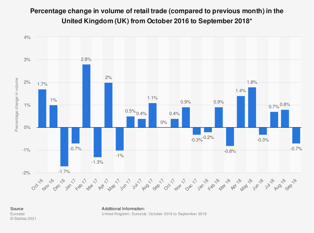 Statistic: Percentage change in volume of retail trade (compared to previous month) in the United Kingdom (UK) from October 2016 to September 2018*   Statista