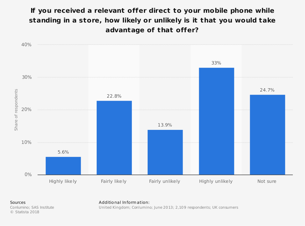 Statistic: If you received a relevant offer direct to your mobile phone while standing in a store, how likely or unlikely is it that you would take advantage of that offer? | Statista