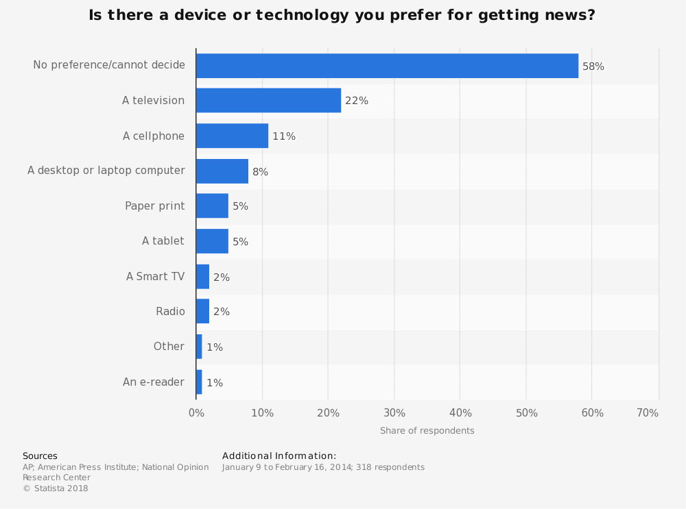 Statistic: Is there a device or technology you prefer for getting news? | Statista