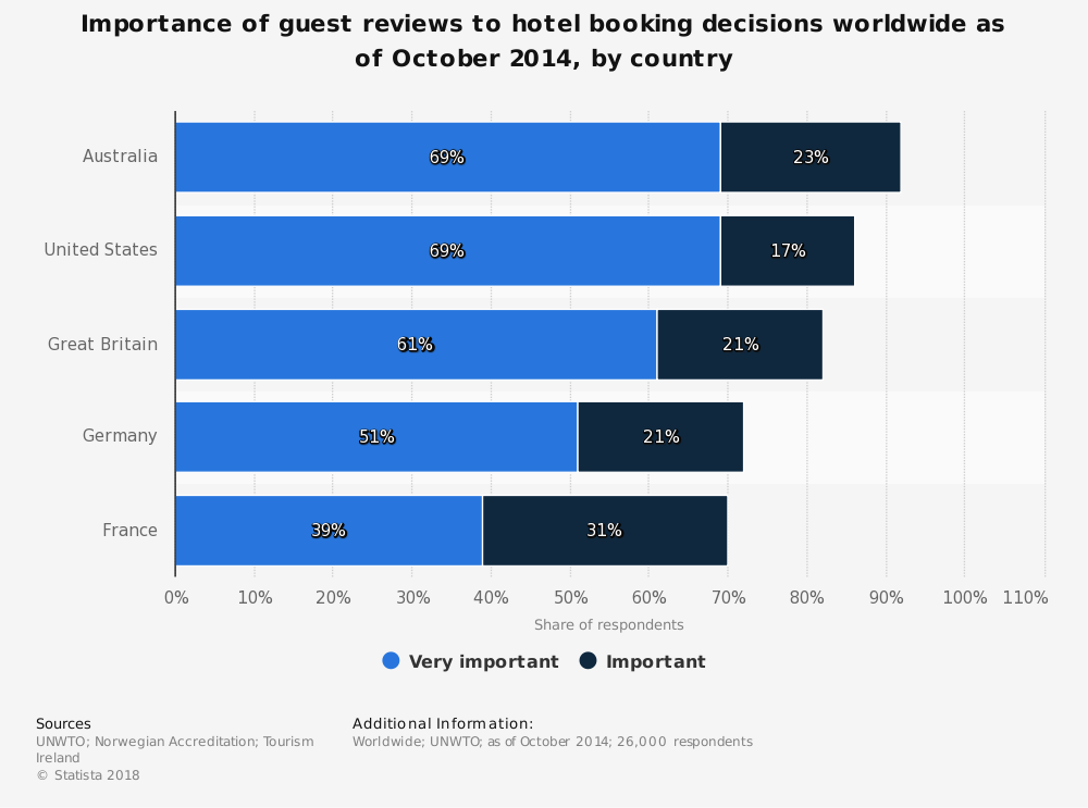 Statistic: Importance of guest reviews to hotel booking decisions worldwide as of October 2014, by country | Statista