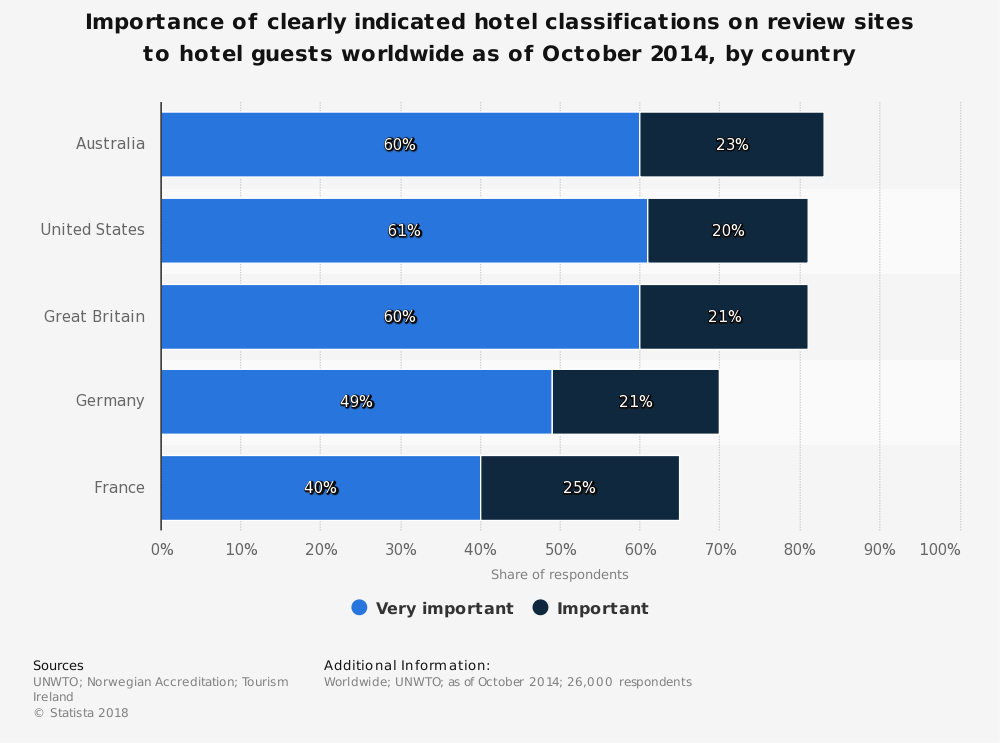 Statistic: Importance of clearly indicated hotel classifications on review sites to hotel guests worldwide as of October 2014, by country | Statista