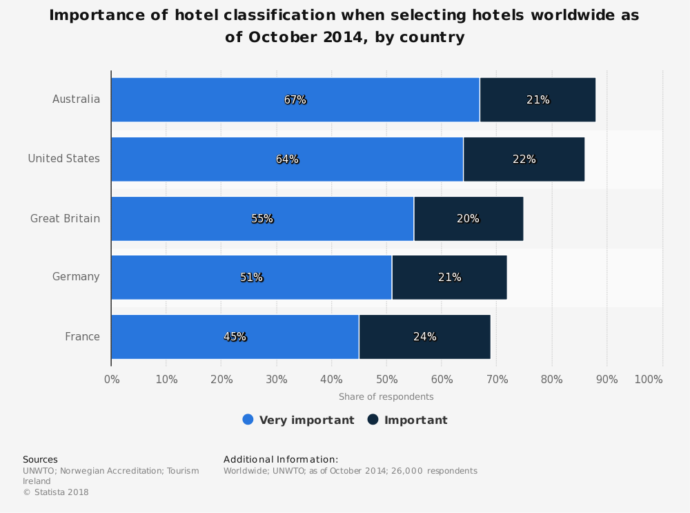 Statistic: Importance of hotel classification when selecting hotels worldwide as of October 2014, by country | Statista