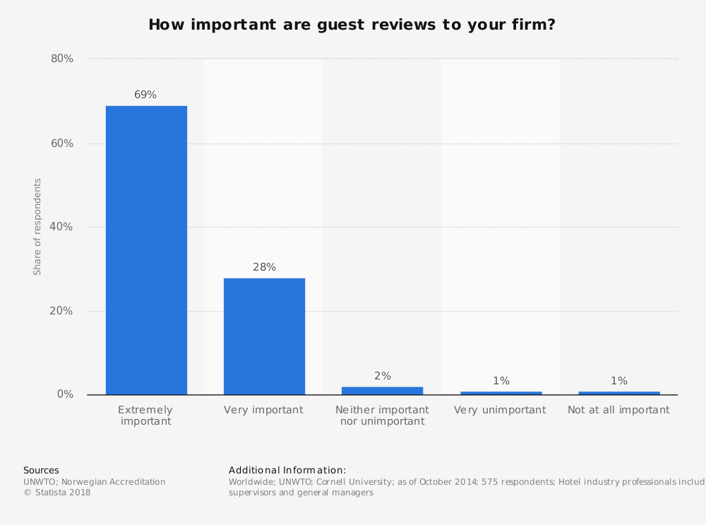 Statistic: How important are guest reviews to your firm? | Statista