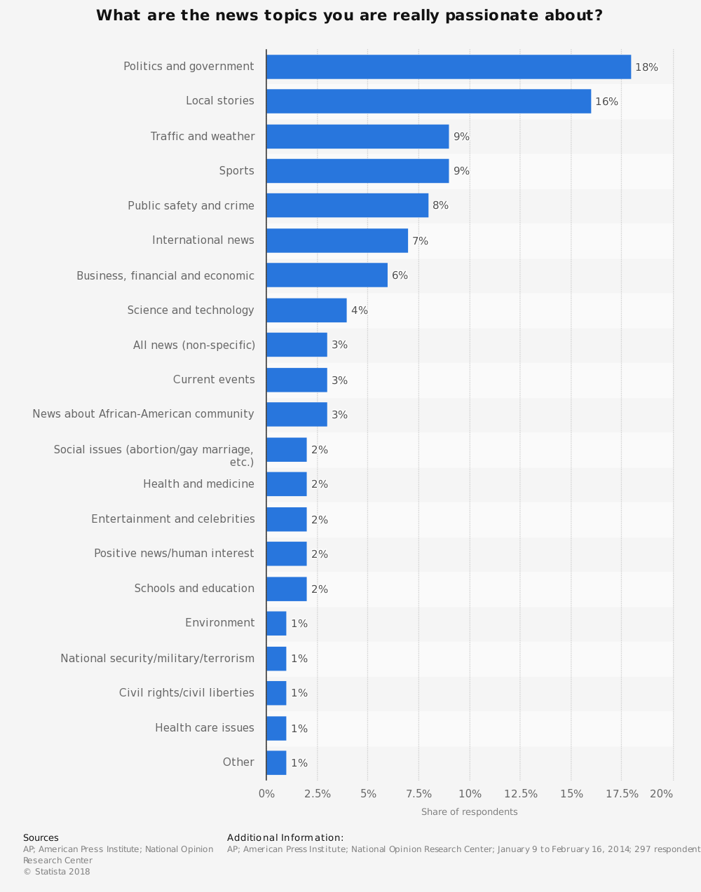 Statistic: What are the news topics you are really passionate about? | Statista