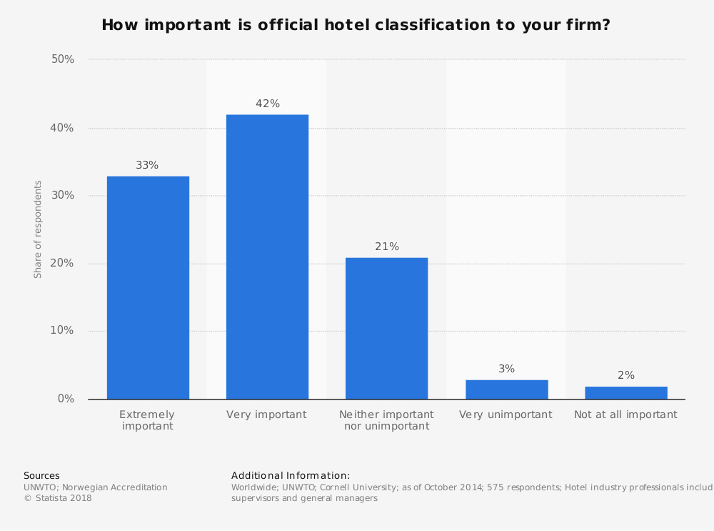 Statistic: How important is official hotel classification to your firm? | Statista