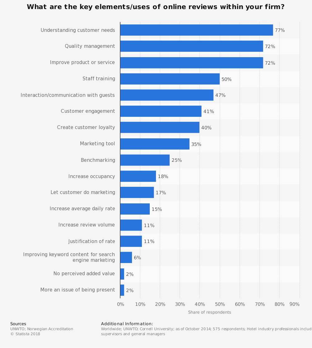 Statistic: What are the key elements/uses of online reviews within your firm? | Statista