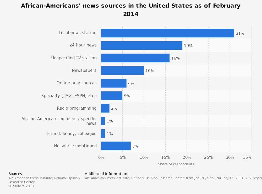Statistic: African-Americans' news sources in the United States as of February 2014 | Statista