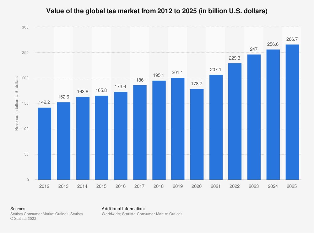 Statistic: Value of the global tea market from 2017 to 2024 (in billion U.S. dollars)* | Statista