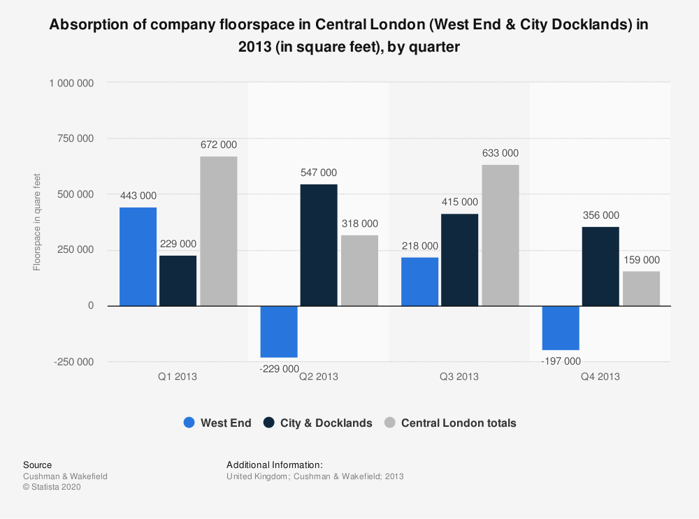 Statistic: Absorption of company floorspace in Central London (West End & City Docklands) in 2013 (in square feet), by quarter | Statista