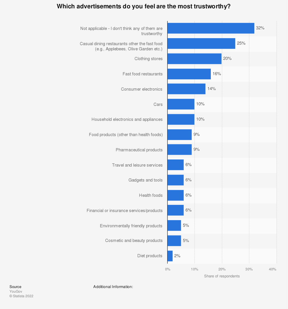 Statistic: Which advertisements do you feel are the most trustworthy? | Statista