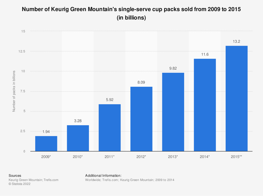 Statistic: Number of Keurig Green Mountain's single-serve cup packs sold from 2009 to 2015 (in billions) | Statista