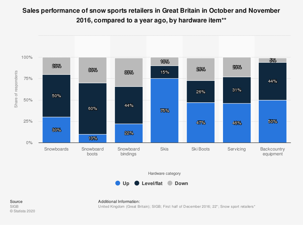 Statistic: Sales performance of snow sports retailers in Great Britain in October and November 2016, compared to a year ago, by hardware item**   Statista
