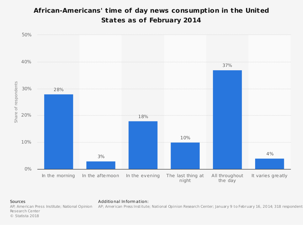 Statistic: African-Americans' time of day news consumption in the United States as of February 2014 | Statista