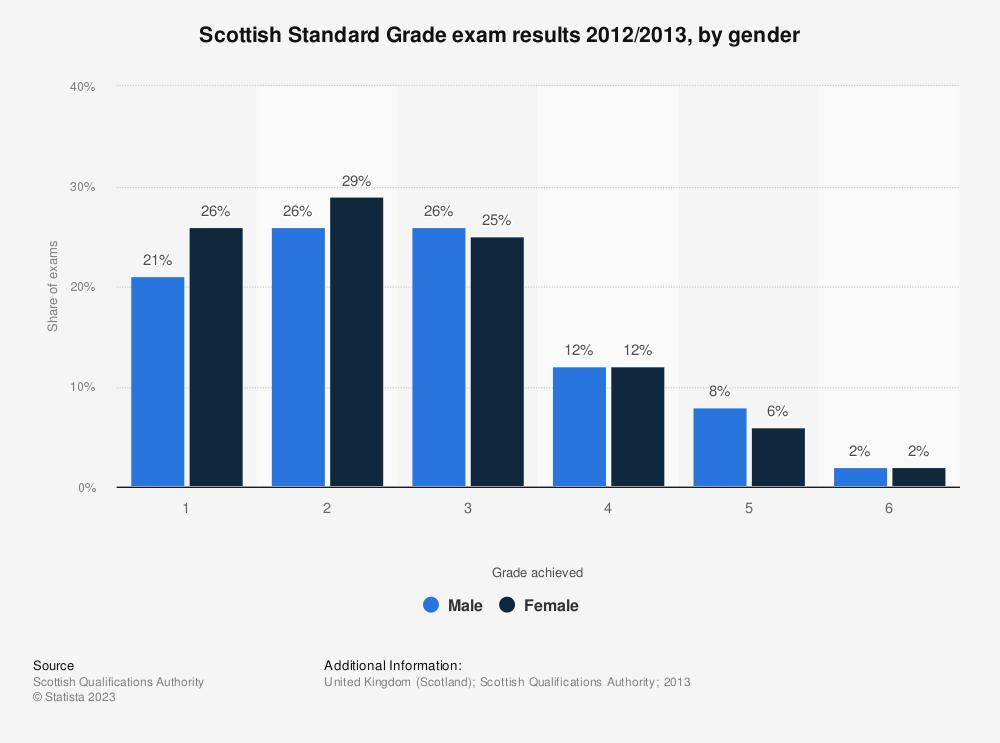 Statistic: Scottish Standard Grade exam results 2012/2013, by gender | Statista