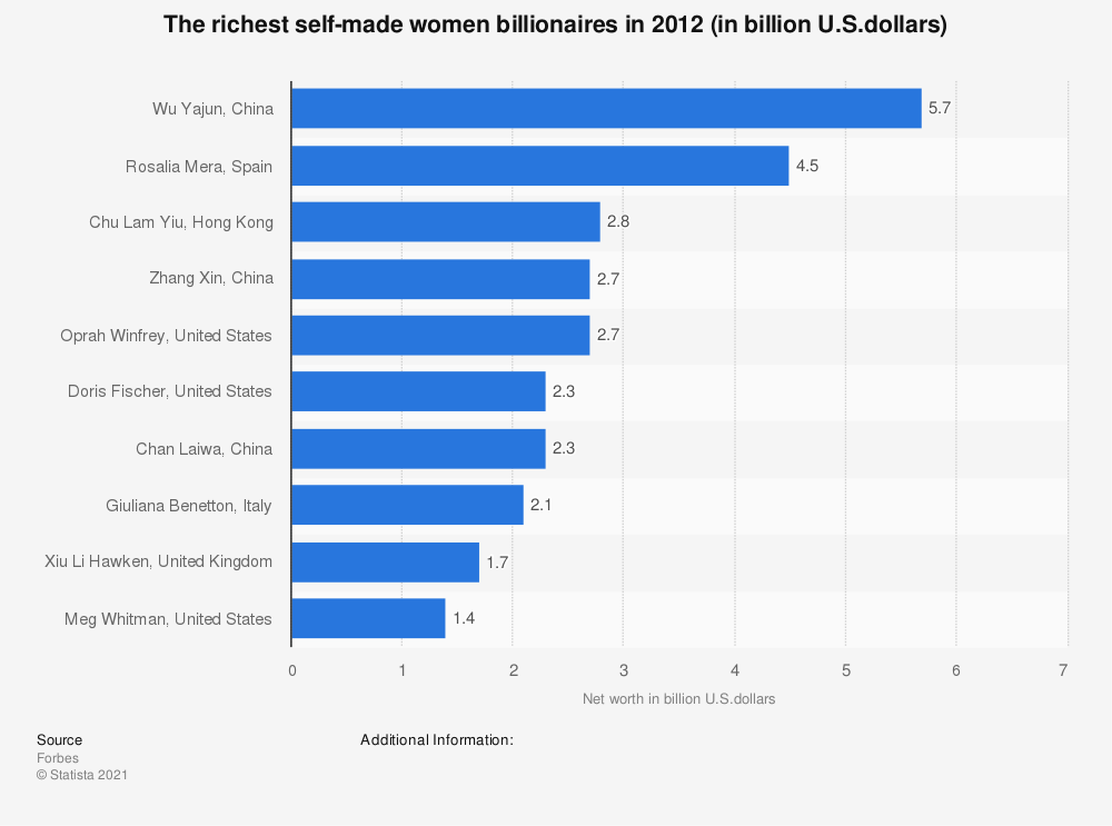 Statistic: The richest self-made women billionaires in 2012 (in billion U.S.dollars) | Statista