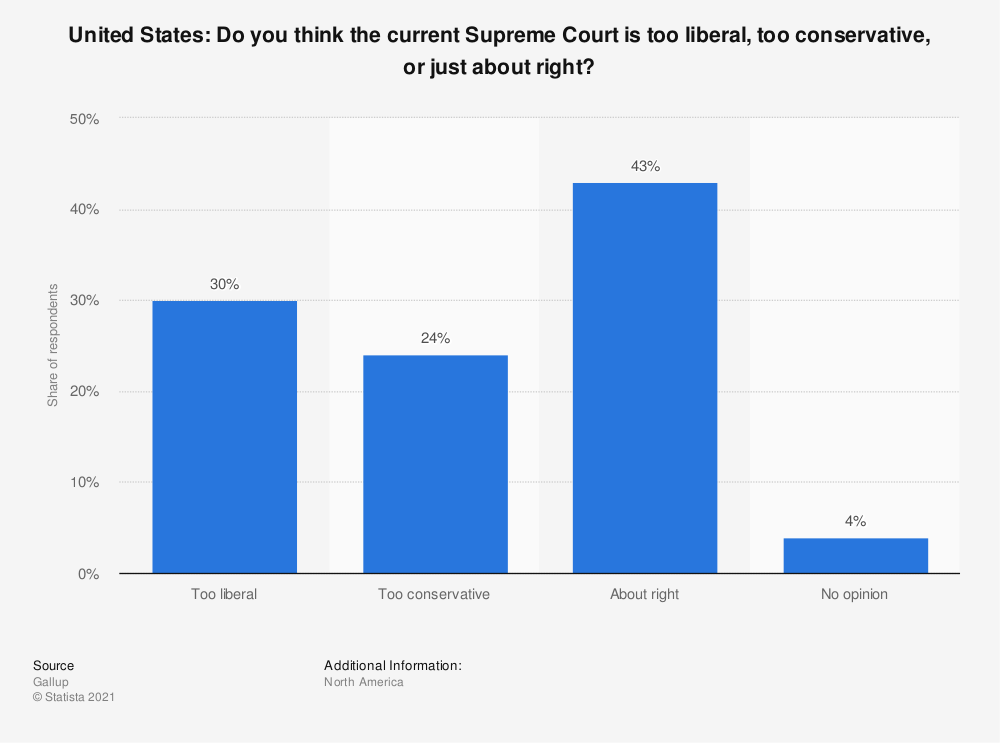 Statistic: United States: Do you think the current Supreme Court is too liberal, too conservative, or just about right? | Statista