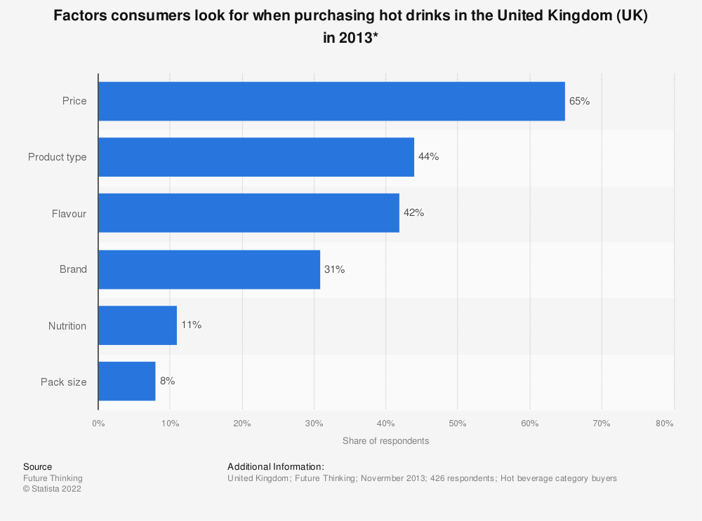 Statistic: Factors consumers look for when purchasing hot drinks in the United Kingdom (UK) in 2013* | Statista