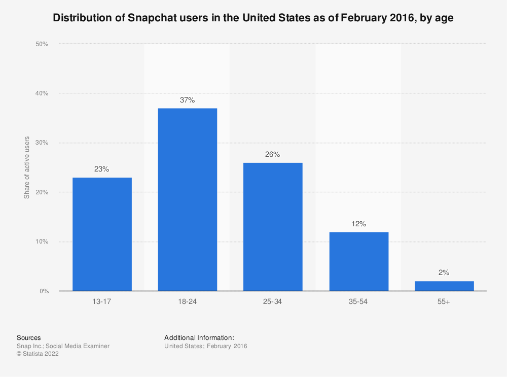 Statistic: Snapchat user demographics: Distribution of Snapchat users in the United States as of February 2016, by age | Statista