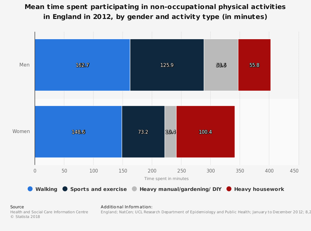 Statistic: Mean time spent participating in non-occupational physical activities in England in 2012, by gender and activity type (in minutes) | Statista