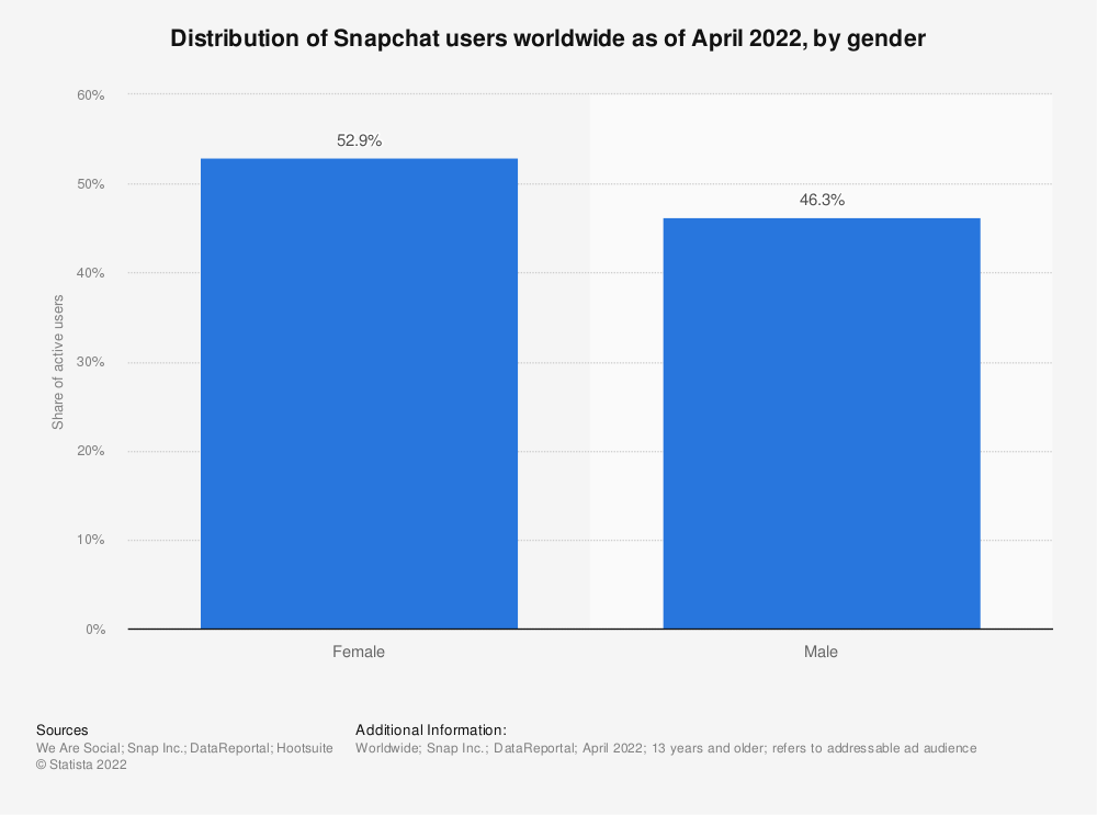 Statistic: Distribution of Snapchat users worldwide as of October 2019, by gender | Statista