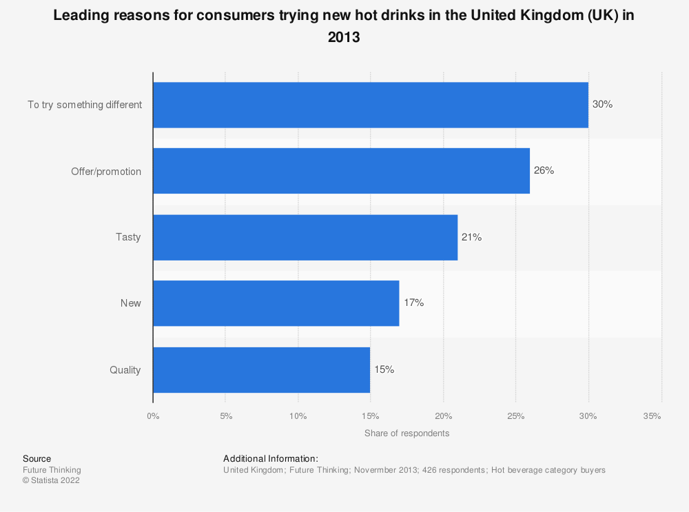 Statistic: Leading reasons for consumers trying new hot drinks in the United Kingdom (UK) in 2013 | Statista