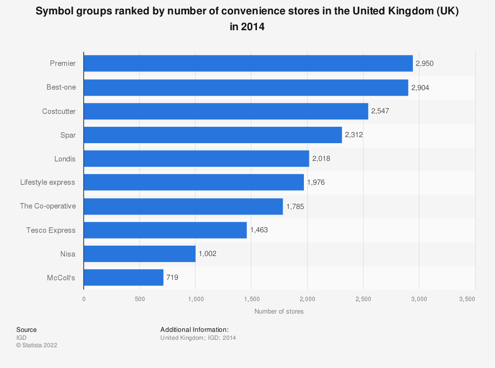 Statistic: Symbol groups ranked by number of convenience stores in the United Kingdom (UK) in 2014 | Statista