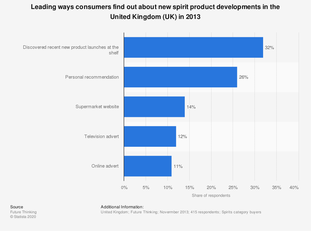 Statistic: Leading ways consumers find out about new spirit product developments in the United Kingdom (UK) in 2013 | Statista