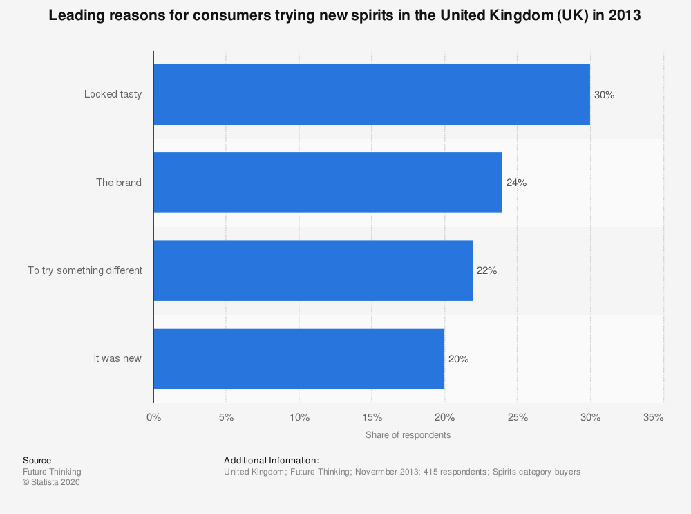 Statistic: Leading reasons for consumers trying new spirits in the United Kingdom (UK) in 2013 | Statista