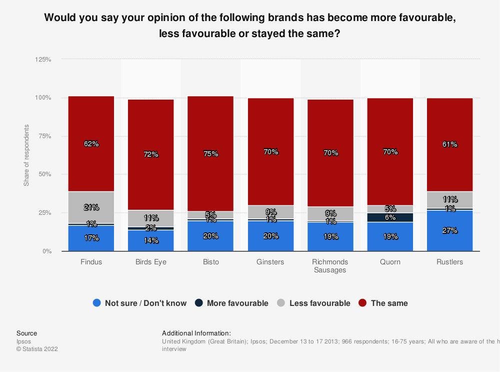 Statistic: Would you say your opinion of the following brands has become more favourable, less favourable or stayed the same? | Statista