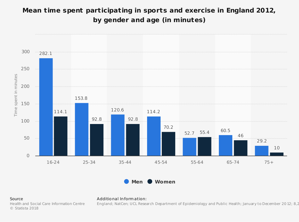Statistic: Mean time spent participating in sports and exercise in England 2012, by gender and age (in minutes)   Statista