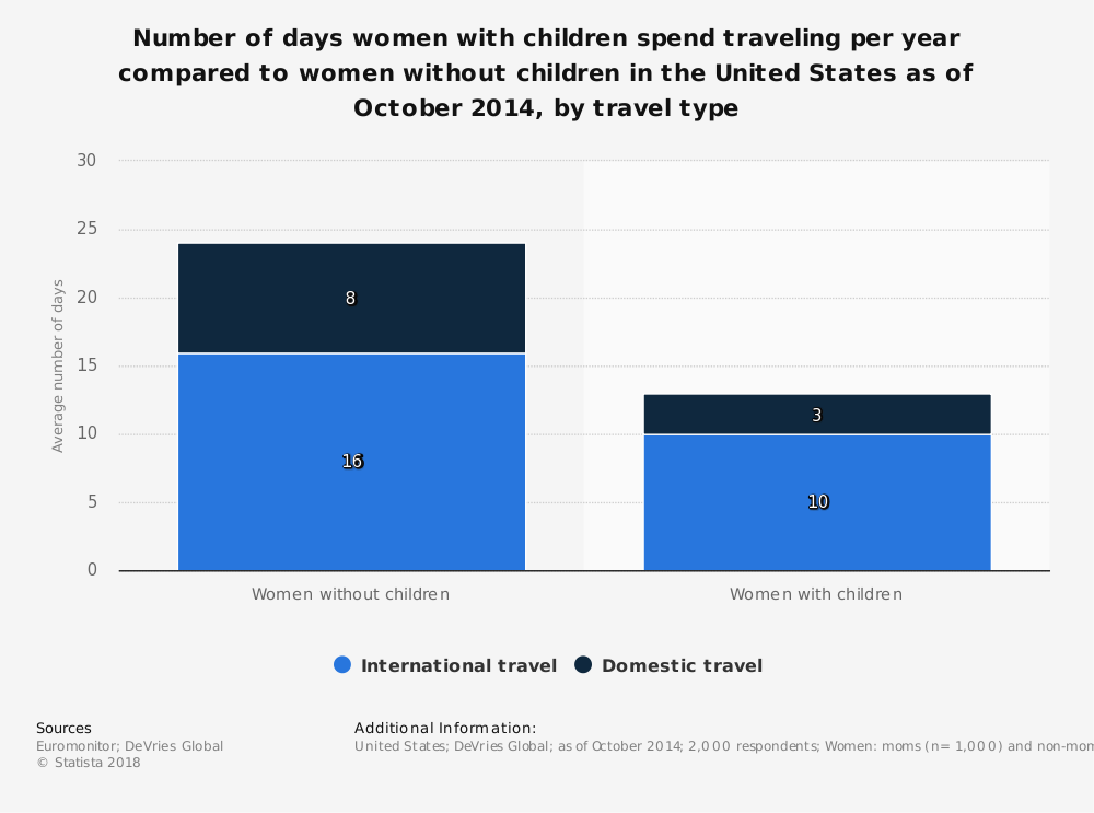 Statistic: Number of days women with children spend traveling per year compared to women without children in the United States as of October 2014, by travel type | Statista