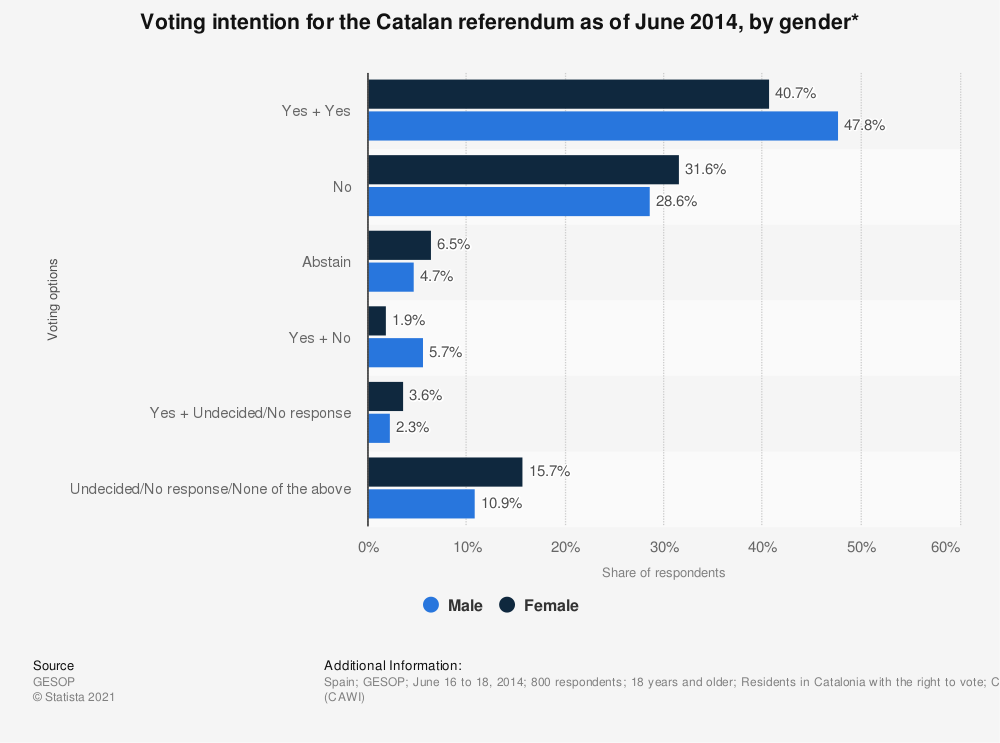 Statistic: Voting intention for the Catalan referendum as of June 2014, by gender* | Statista