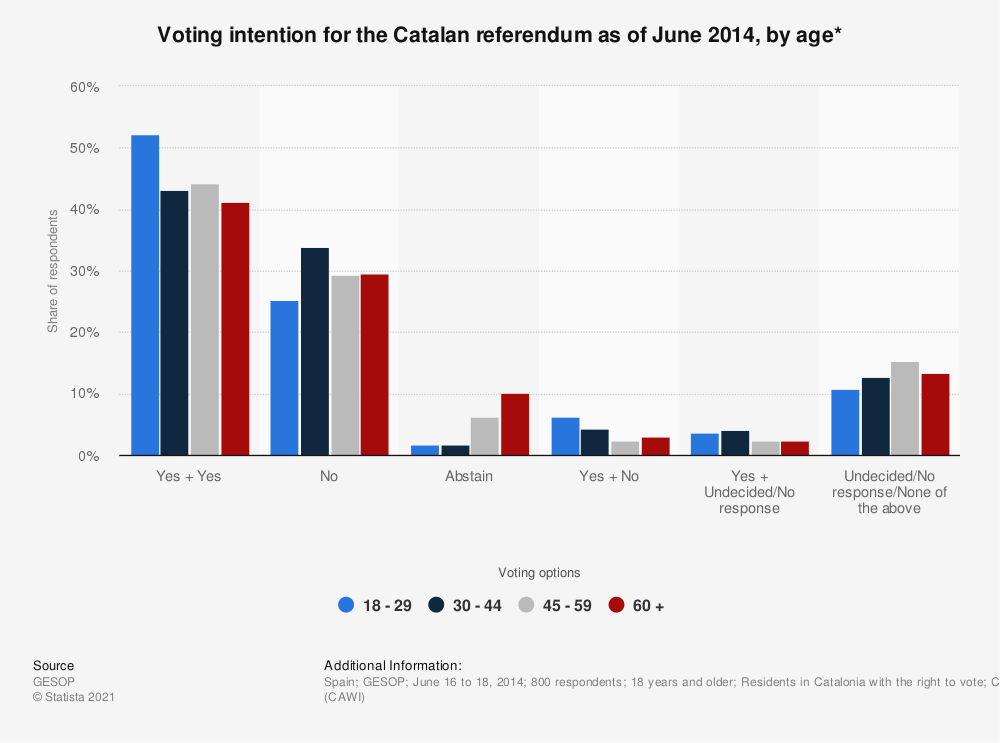 Statistic: Voting intention for the Catalan referendum as of June 2014, by age*   Statista