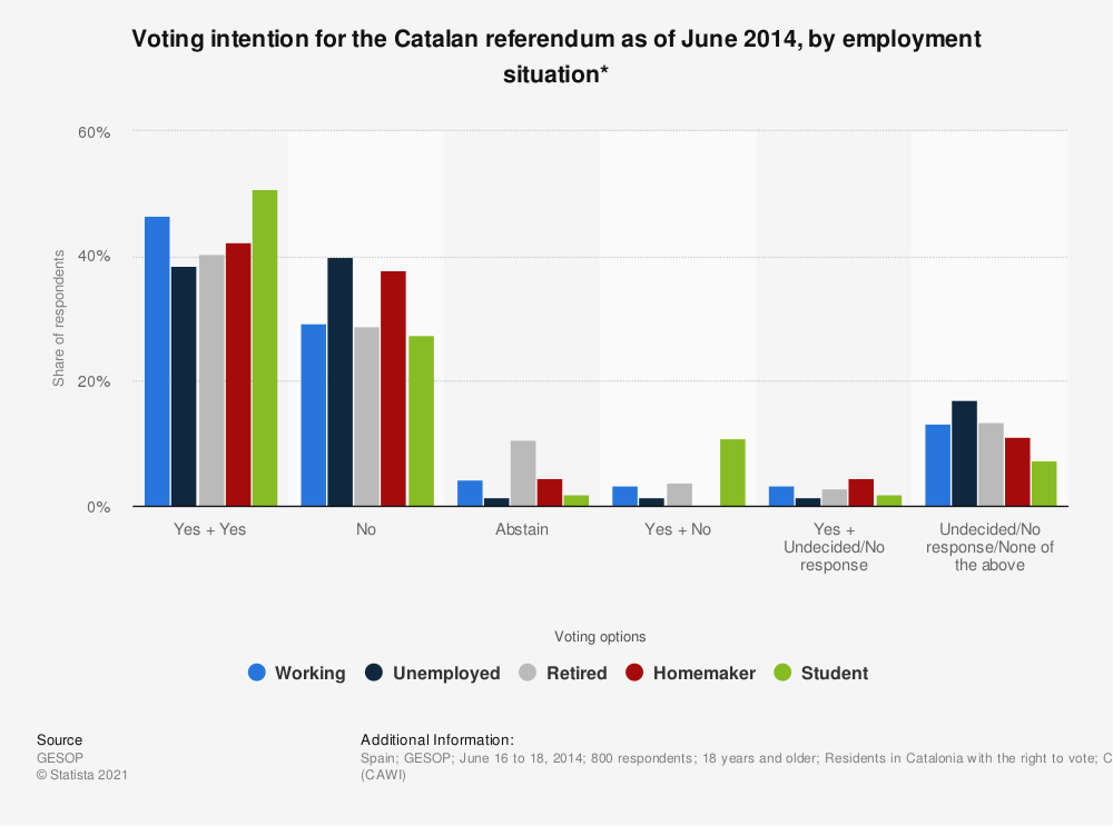 Statistic: Voting intention for the Catalan referendum as of June 2014, by employment situation* | Statista