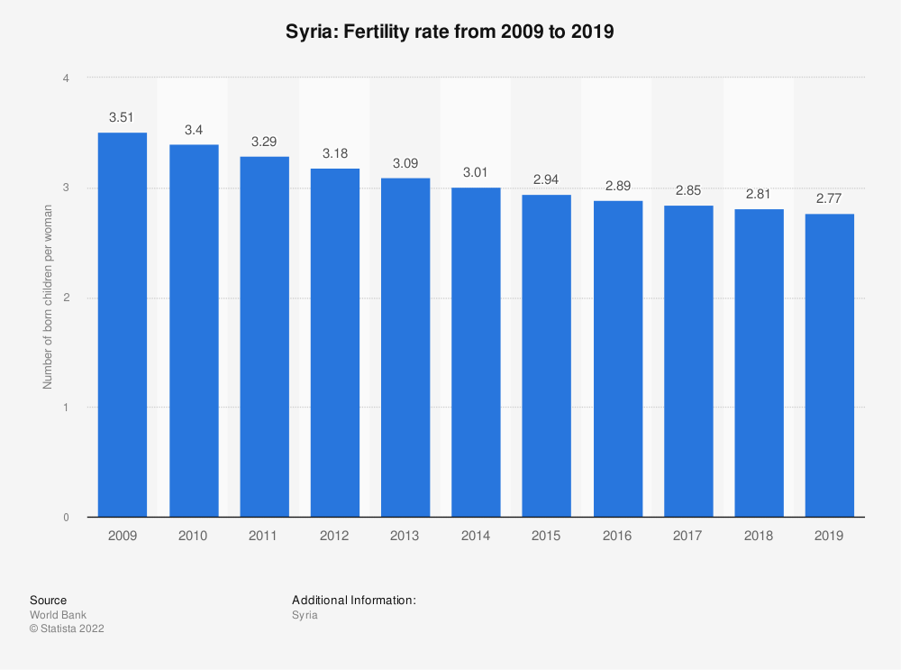 Statistic: Syria: Fertility rate from 2007 to 2017 | Statista