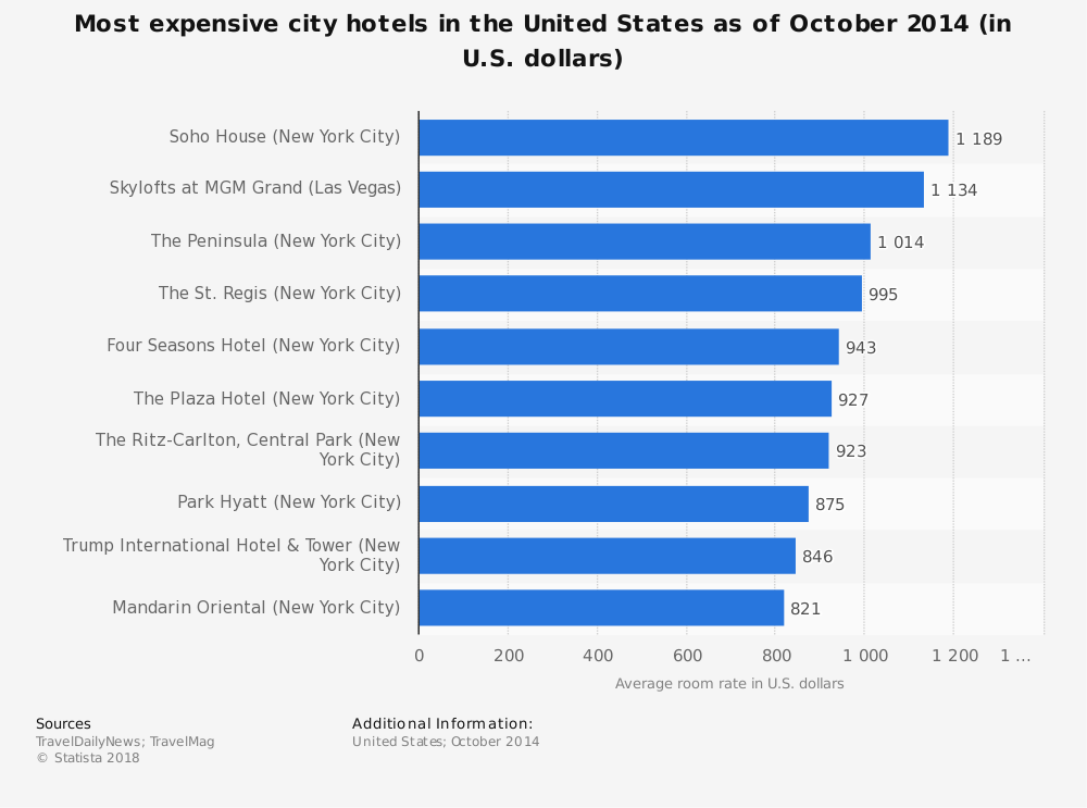 Statistic: Most expensive city hotels in the United States as of October 2014 (in U.S. dollars)  | Statista
