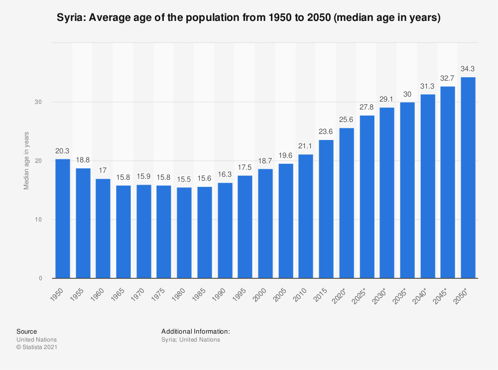 Statistic: Syria: Average age of the population from 1950 to 2050 (median age in years) | Statista