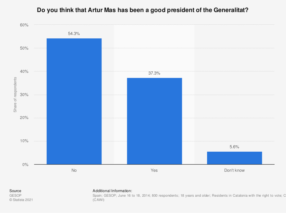 Statistic: Do you think that Artur Mas has been a good president of the Generalitat? | Statista